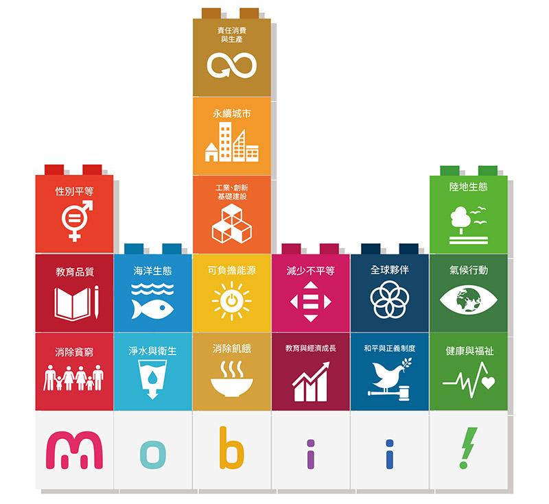 Mobii! SDGs形象圖